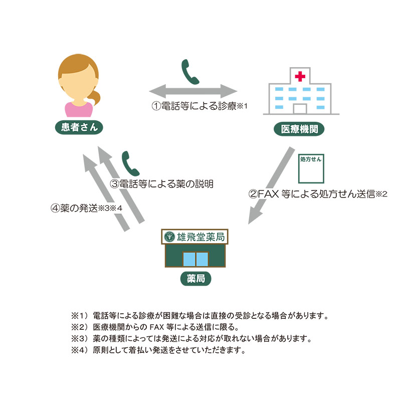 新型コロナウイルス感染拡大防止のための電話での服薬指導などの流れ